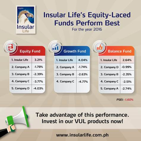 Insular Life Outperforms Key Stock Index